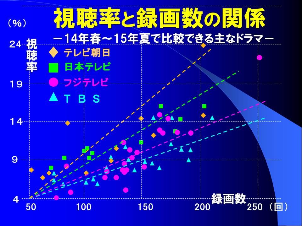 図1 視聴率と録画数の関係