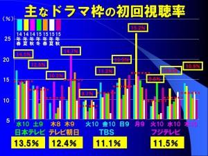 図1 主なドラマ枠の初回視聴率