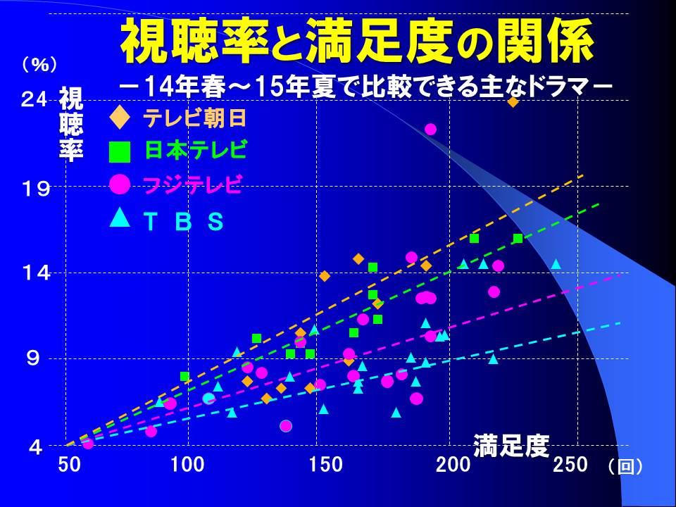 図2 視聴率と満足度の関係